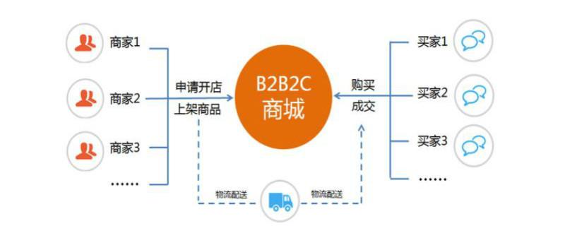 b2c指的是什么意思?